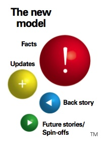 AP The new News model