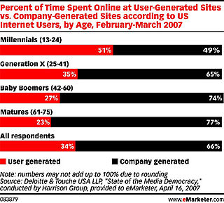 Time Spent Online by Generations
