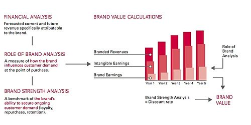 Interbrand Brand Value Calculation