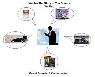 We are the Story of the Brands we Use