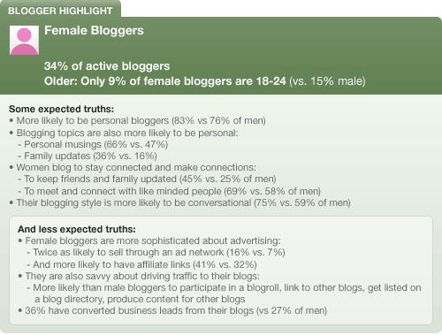 Technorati Female Bloggers