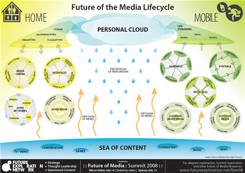 Media_lifecycle