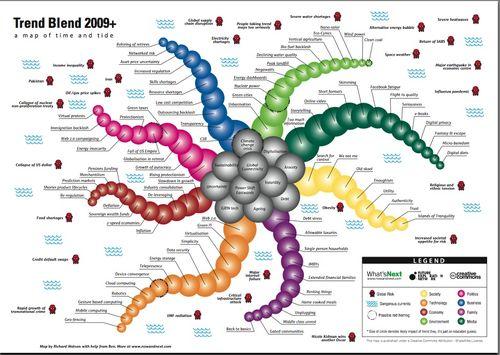 Trend Blend 2009