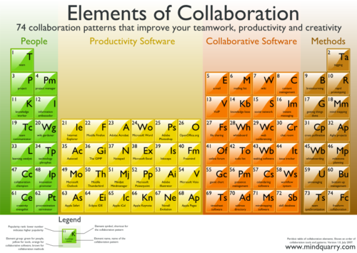 Elementsofcollaboration800