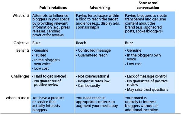 Forrester Sponsored Conversation Matrix