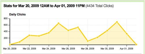 Hootsuite Stats Mar20-Apr1