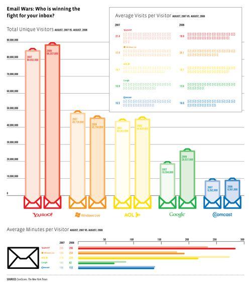Good-e-mail-wars