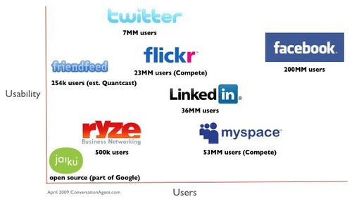 Social Networks in 2009
