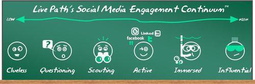 LivePath Social Media Engagment Continuum