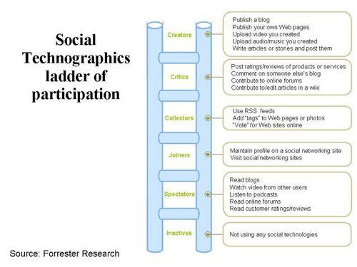 Forrester Social Technographics