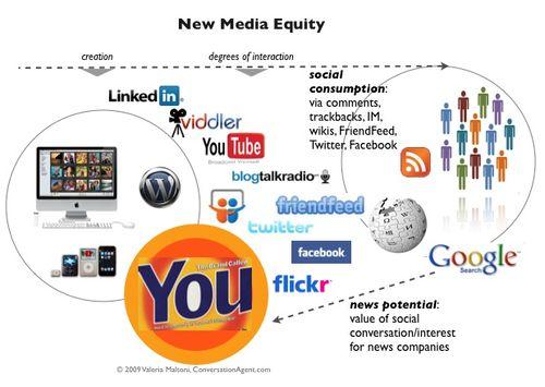 New Media Equity