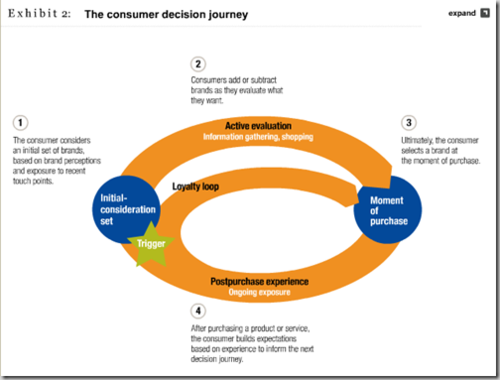 BuyerDecisionJourney