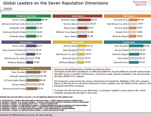 7-reputation-dimensions