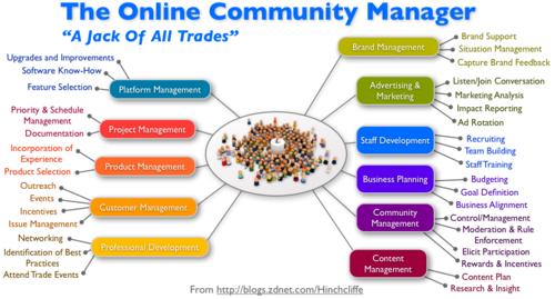 Community_manager_large