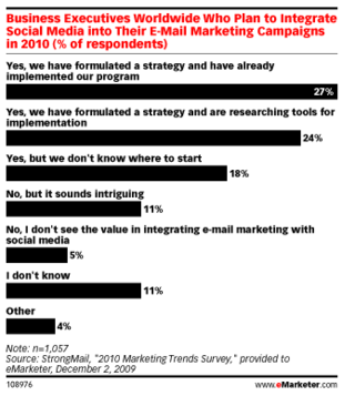 Emarketer-Social-Media-Email-Study-resized-600