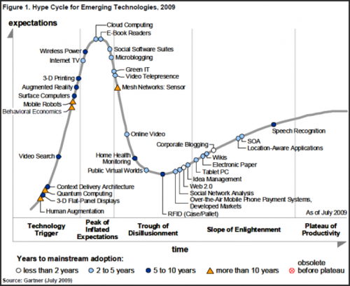 Gartner-emerging-technologies-hype-cycle-2009