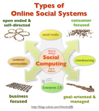 Types_of_online_social_systems