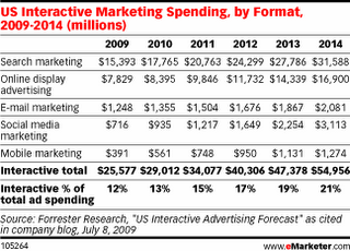 US interactive marketing spend to 2014