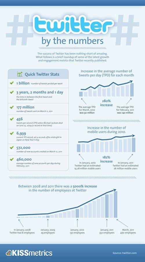 Twitter-company-growth-statistics-sm