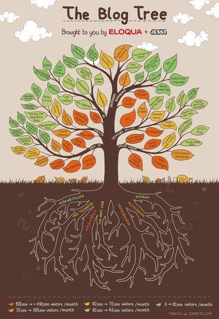 The-Blog-Tree