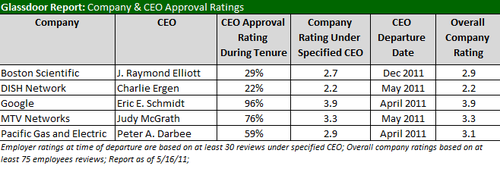 CEO_Approval Ratings
