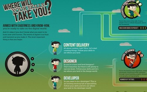 VT_Digital_Careers_infographic