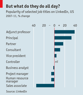 Popularity of Job Titles