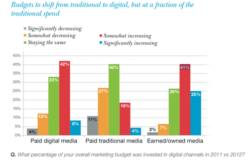 Budgets shift from traditional to digital media