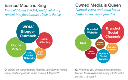 Earned and Owned Media