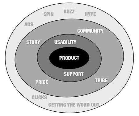Circles_of_marketing