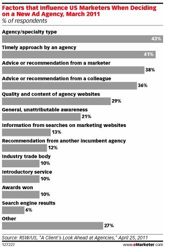Agency-Factors