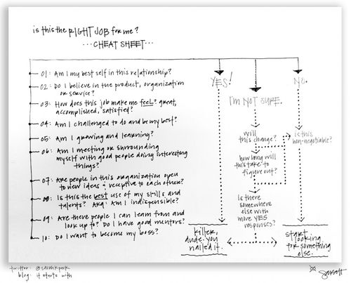 It-Starts-With_One-Page-Job-Cheat-Sheet-1024x825
