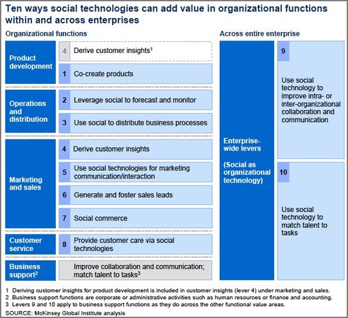 10-Ways-Social-Media-Technologies-Add-Value3