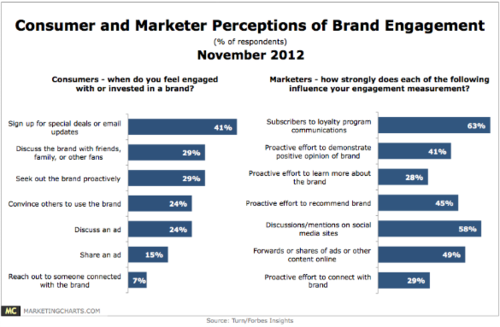 ForbesTurn-Consumers-Marketer-Perceptions-Brand-Engagement-Nov2012