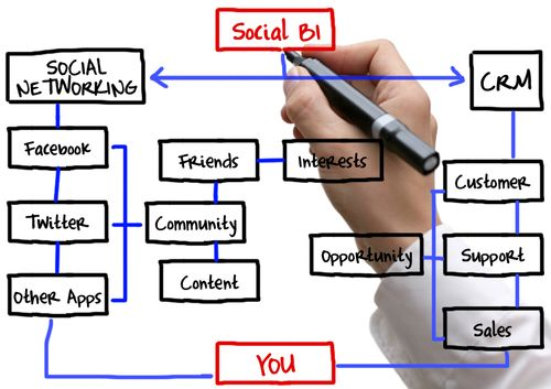 SocialBusinessIntelligence