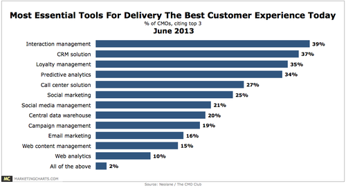 CMO-Essential-Customer-Experience-Delivery-Tools-June2013
