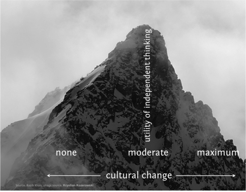 Cultural Change Individual Thought