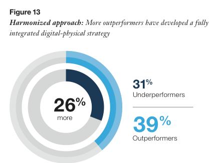 Digital Outperformers