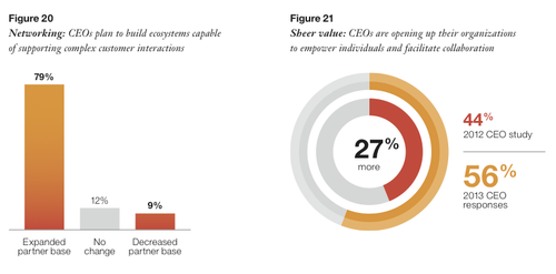 CEOs are listening - are you?