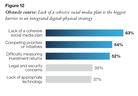 Social Strategy and Plan for Digital to work