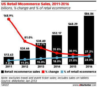 US Retail Commerce