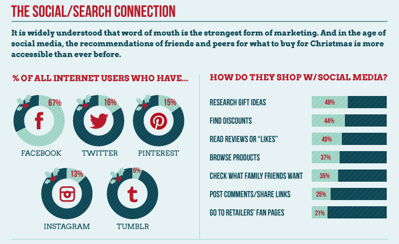 Social_Search_connection