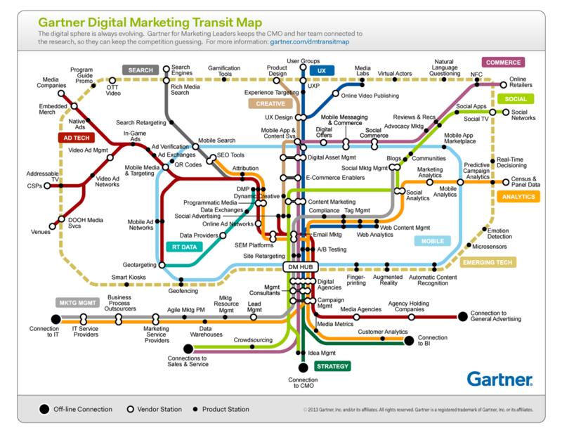 Gartner_DigitalMktgMap_1500