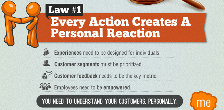 Every action creates a personal reaction