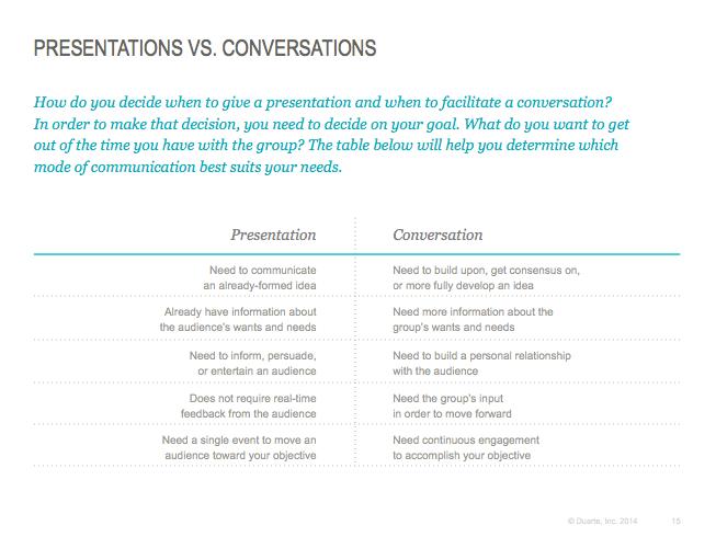 Presentations_vs_Conversations