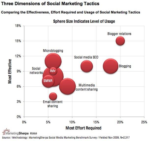 SocialMarketingTactis_Effectivenss Effort Ratio