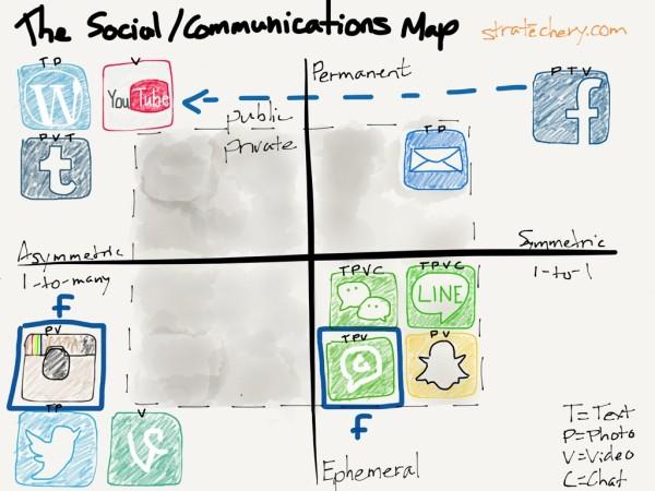 Social-comms-facebook-600x450