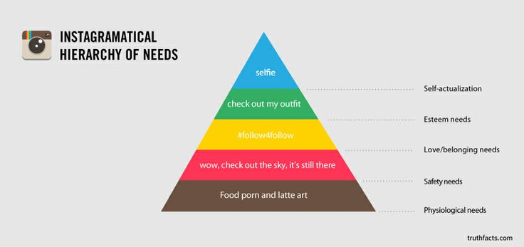 Instagramatical Hierarchy of Needs