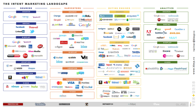 Intent Marketing Landscape