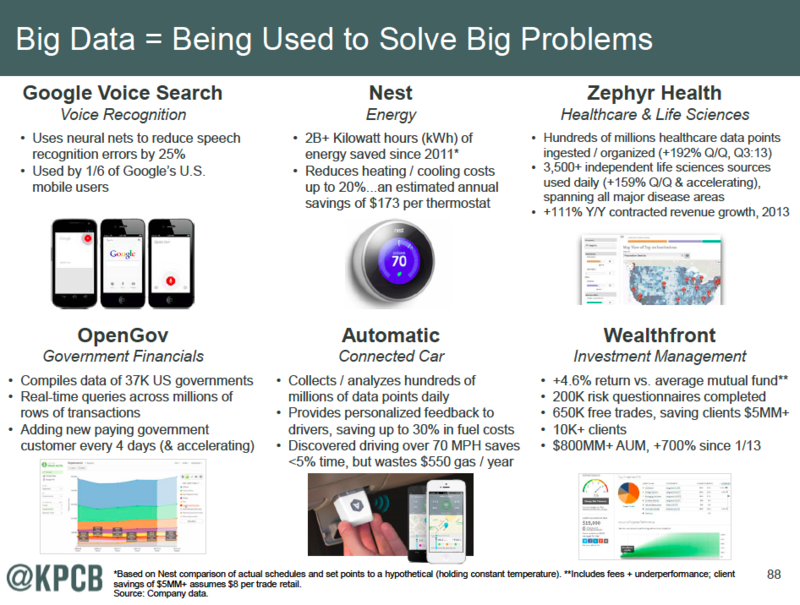 Big Data Being use to Solve Problems_2014